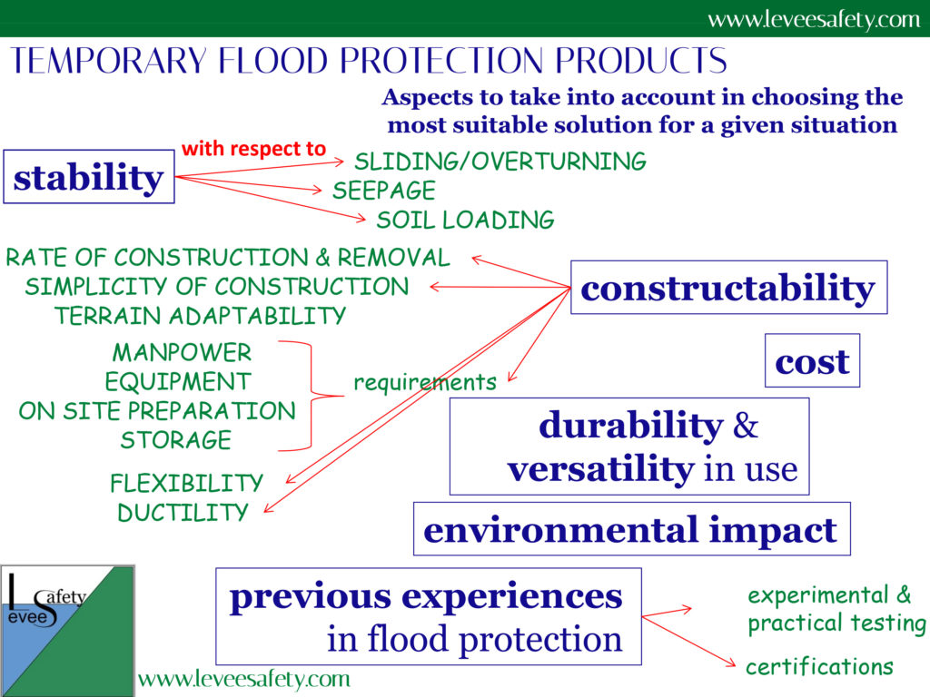 Temporary flood protection products: aspects to take into account in choosing the most suitable solution for a given situation.
